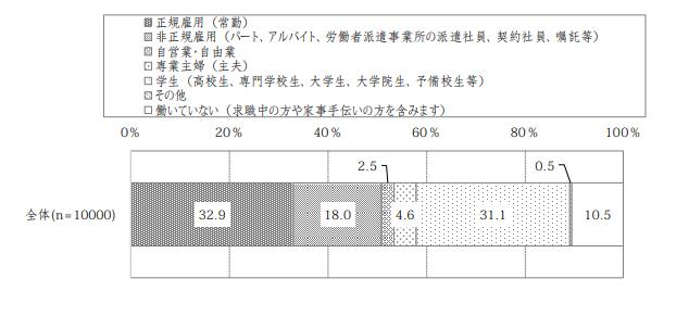 内閣府発表 雇用形態の割合グラフの画像