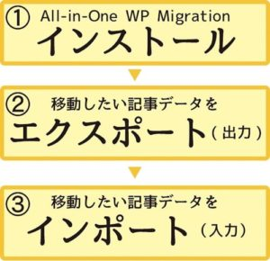 WordPressのお引っ越しは簡単3ステップ