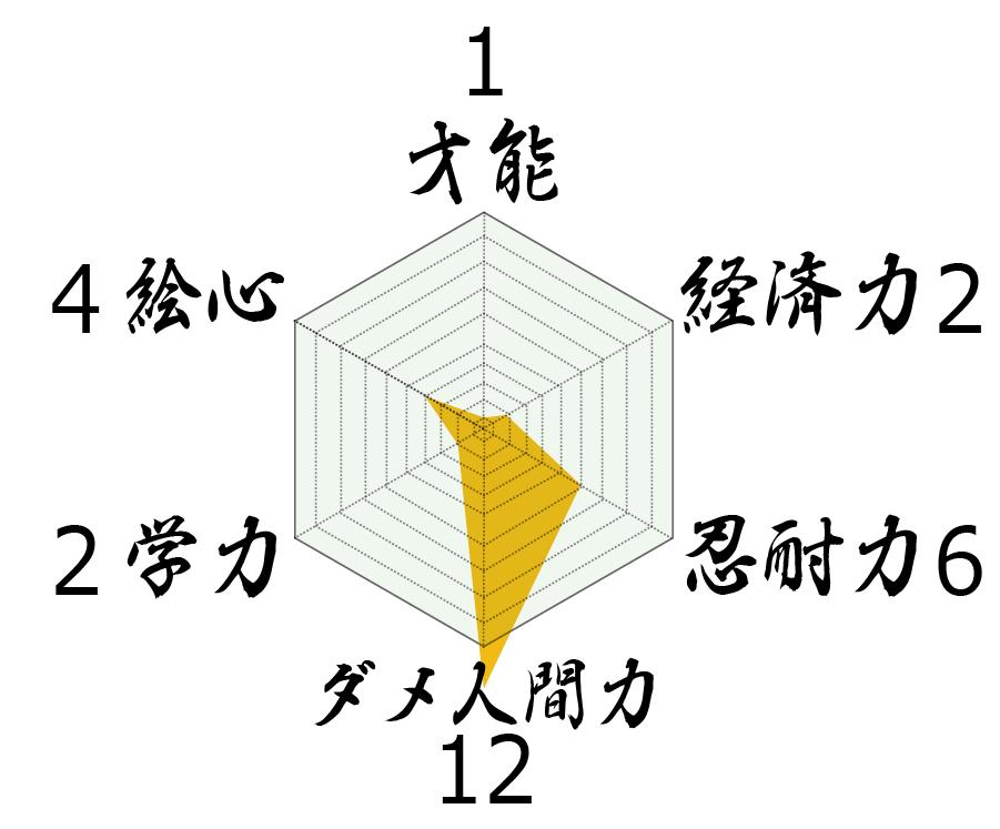 カワシダの特徴をパラメータで現した画像