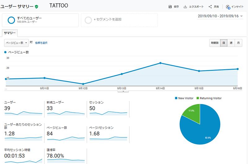 TATTOブログのページビュー数
