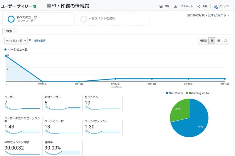 実印・印鑑の情報館ブログのページビュー数