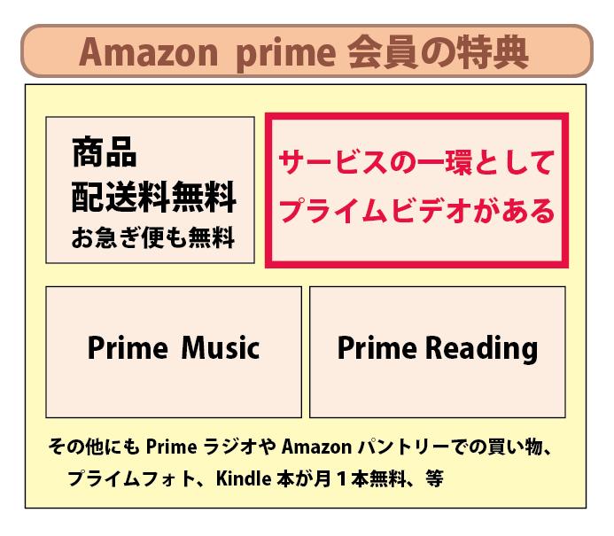 プライムビデオというのは、Amazon prime会員の特典サービスのひとつ