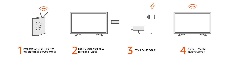 FireTVStickはHDMI端子でテレビに接続します