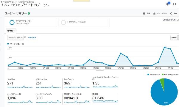 実印の作り方ナビのブログを毎日更新したアクセス数