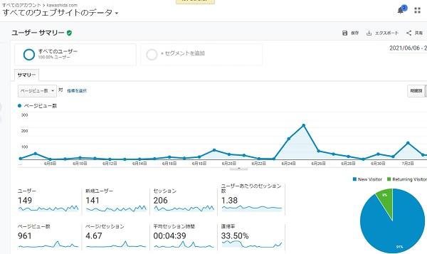 kawashida.comのブログを毎日更新したアクセス数