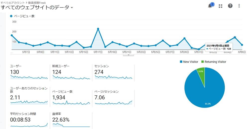 ブログを1カ月毎日更新をした動画視聴Freakのアクセス推移